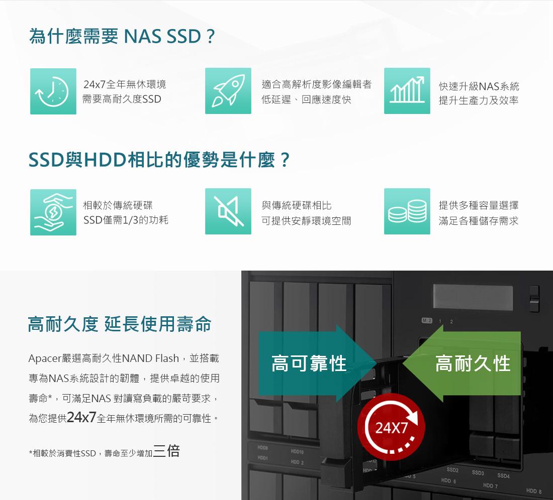 為什麼需要SSD?SSD與HDD相比的優勢是什麼?