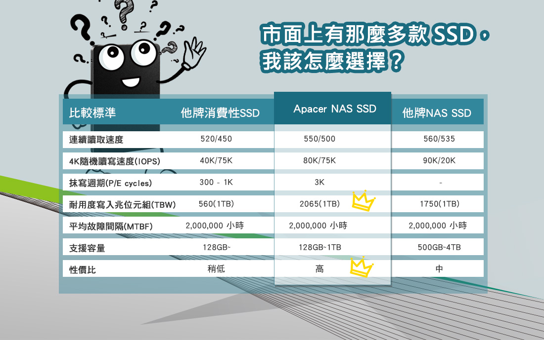 市面上有那麼多款SSD,我該怎麼選擇?