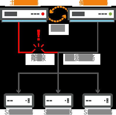 CMS-SE 支援備援服務(故障轉移)