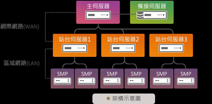 CMS-SE伺服器角色分工設計